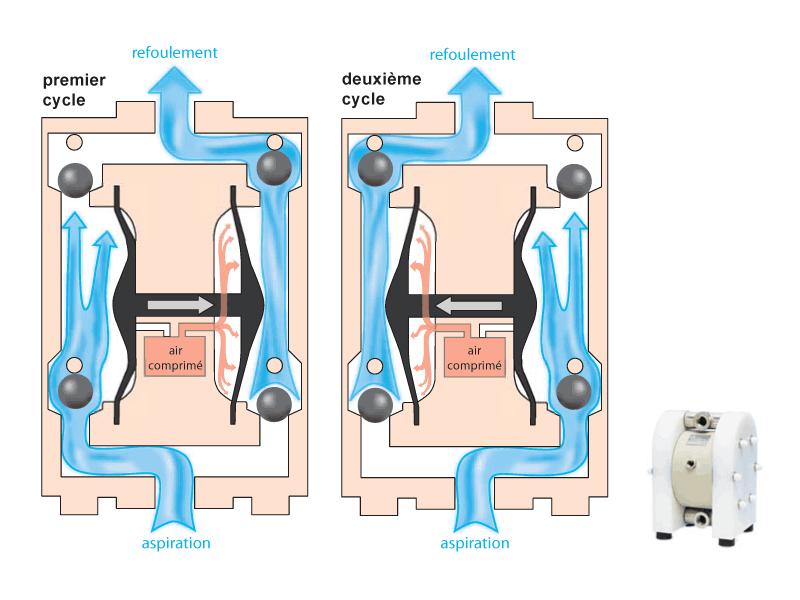 fonctionnement pompe piscine